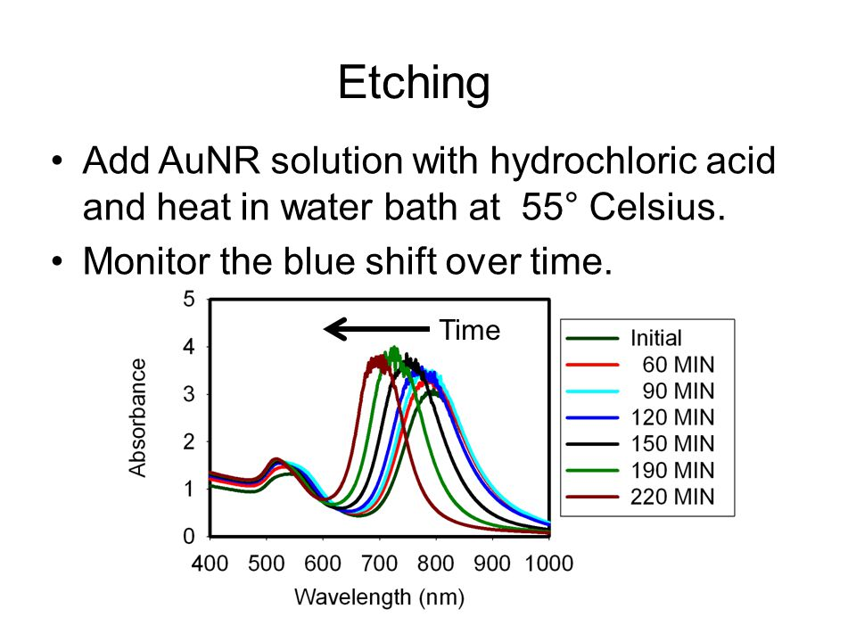 Etching Add AuNR solution with hydrochloric acid and heat in water bath at 55° Celsius. Monitor the blue shift over time. Time