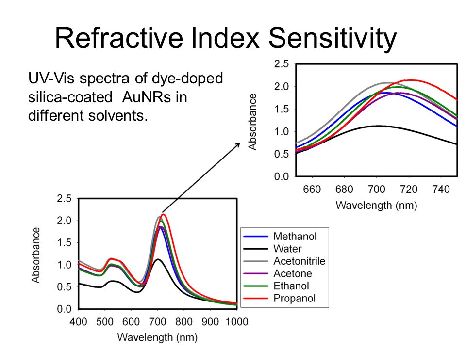 Refractive Index Sensitivity UV-Vis spectra of dye-doped silica-coated AuNRs in different solvents.