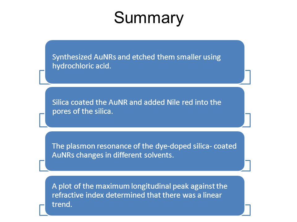 Summary Synthesized AuNRs and etched them smaller using hydrochloric acid. Silica coated the AuNR and added Nile red into the pores of the silica. The