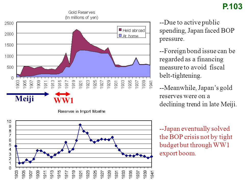 P.103 Meiji --Due to active public spending, Japan faced BOP pressure. --Foreign bond issue can be regarded as a financing measure to avoid fiscal bel