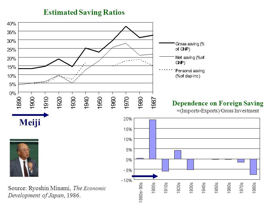Source: Ryoshin Minami, The Economic Development of Japan, 1986. Dependence on Foreign Saving =(Imports-Exports)/Gross Investment Estimated Saving Rat