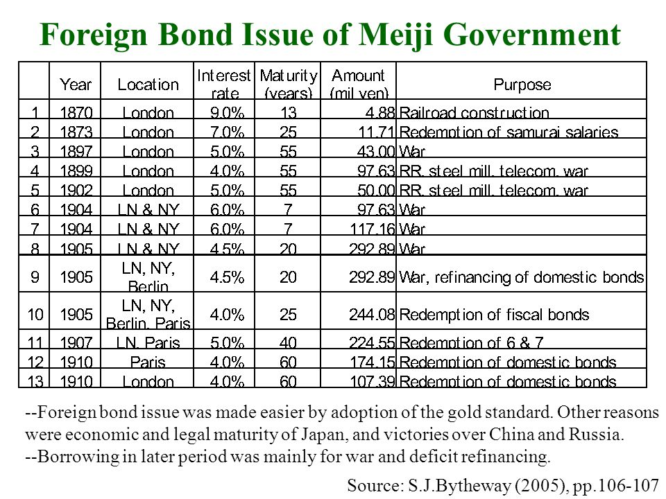Foreign Bond Issue of Meiji Government Source: S.J.Bytheway (2005), pp.106-107 --Foreign bond issue was made easier by adoption of the gold standard.