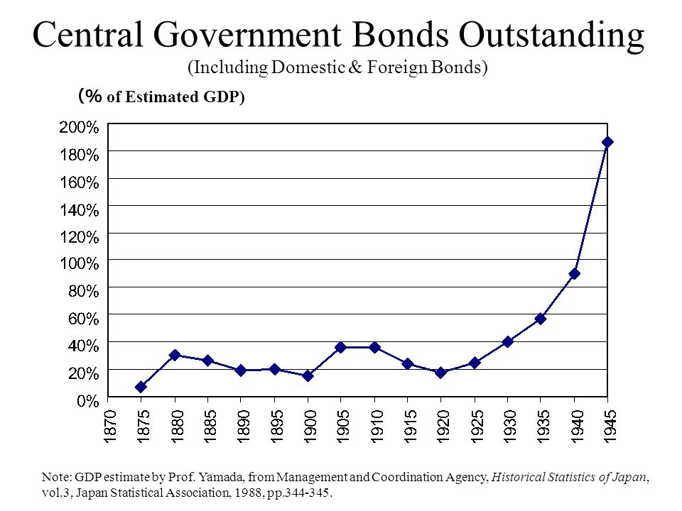 Central Government Bonds Outstanding (Including Domestic & Foreign Bonds) of Estimated GDP) Note: GDP estimate by Prof.