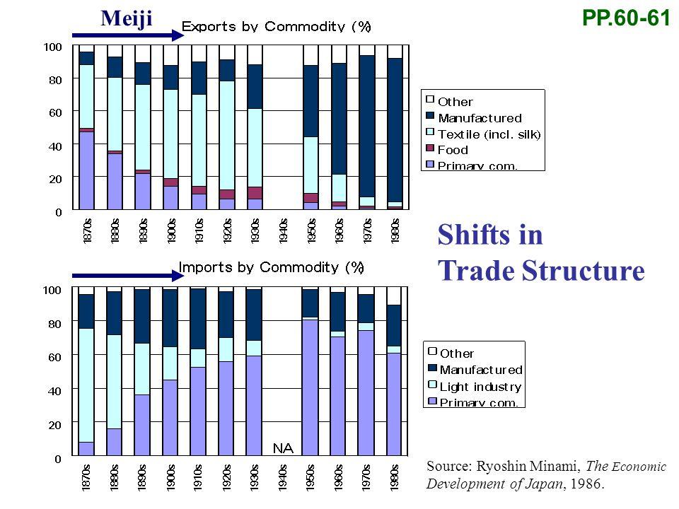 Source: Ryoshin Minami, The Economic Development of Japan, 1986. Meiji PP.60-61 Shifts in Trade Structure