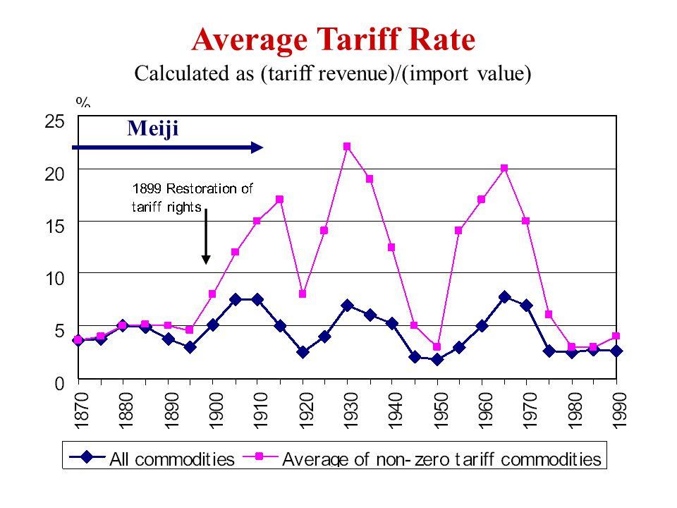 Average Tariff Rate Calculated as (tariff revenue)/(import value) Meiji