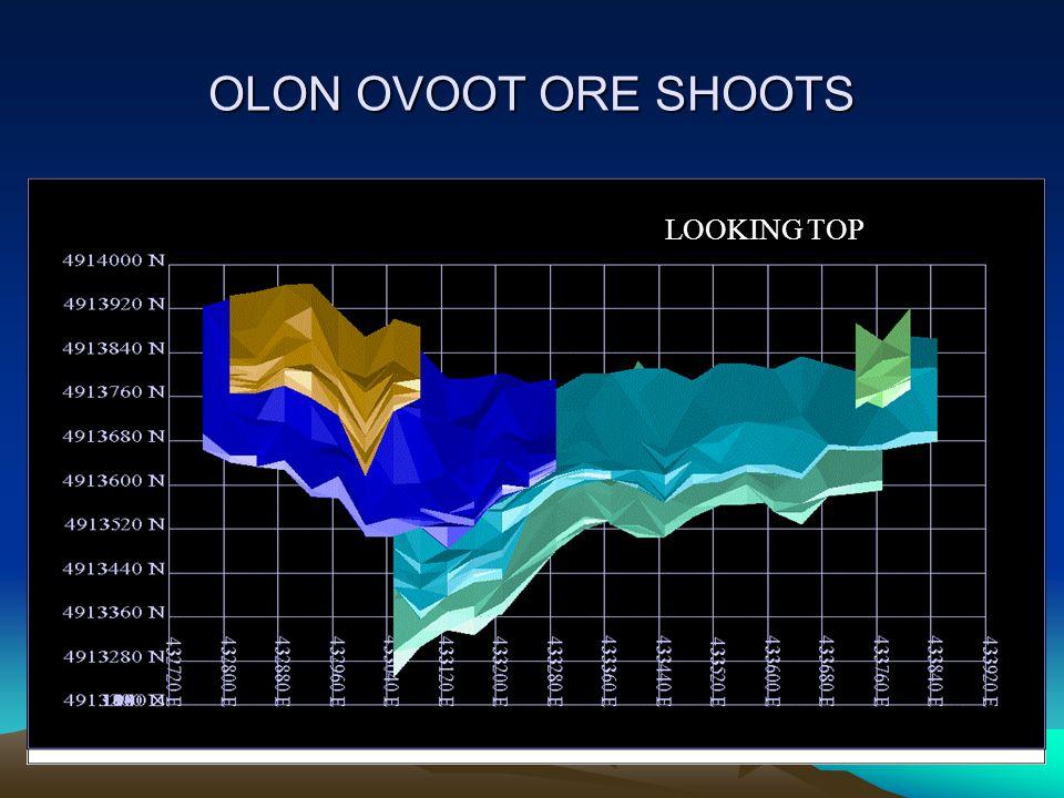 OLON OVOOT ORE SHOOTS LOOKING TOP