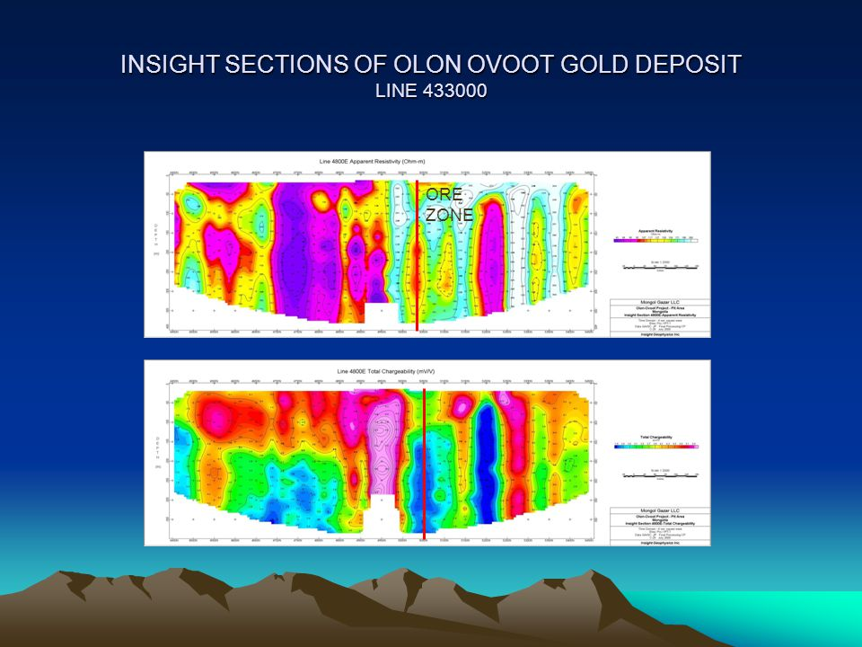 INSIGHT SECTIONS OF OLON OVOOT GOLD DEPOSIT LINE 433000 ORE ZONE