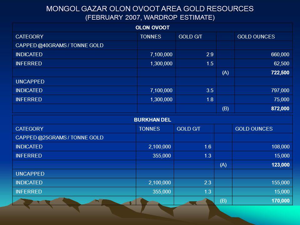 MONGOL GAZAR OLON OVOOT AREA GOLD RESOURCES (FEBRUARY 2007, WARDROP ESTIMATE) OLON OVOOT CATEGORYTONNESGOLD G/TGOLD OUNCES CAPPED @40GRAMS / TONNE GOLD INDICATED7,100,0002.9 660,000 INFERRED1,300,0001.5 62,500 (A)722,500 UNCAPPED INDICATED7,100,0003.5 797,000 INFERRED1,300,0001.8 75,000 (B)872,000 BURKHAN DEL CATEGORYTONNESGOLD G/TGOLD OUNCES CAPPED @25GRAMS / TONNE GOLD INDICATED2,100,0001.6 108,000 INFERRED355,0001.3 15,000 (A)123,000 UNCAPPED INDICATED2,100,0002.3 155,000 INFERRED355,0001.3 15,000 (B)170,000