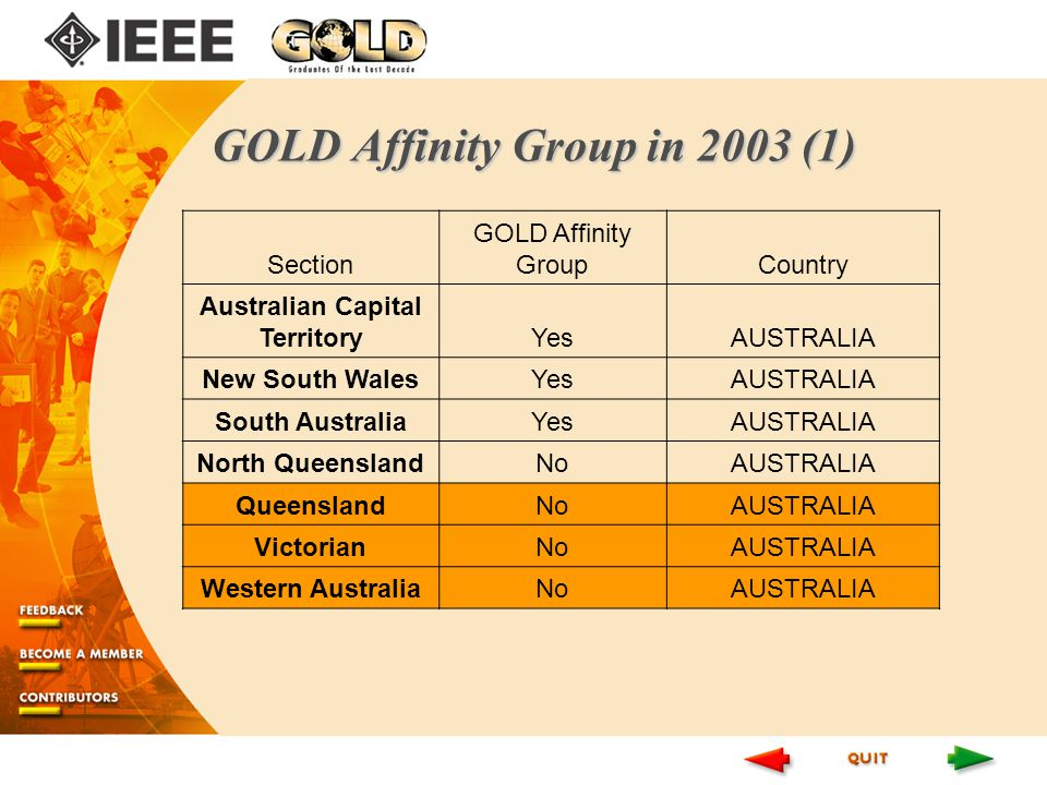 GOLD Affinity Group in 2003 (1) Section GOLD Affinity GroupCountry Australian Capital TerritoryYesAUSTRALIA New South WalesYesAUSTRALIA South AustraliaYesAUSTRALIA North QueenslandNoAUSTRALIA QueenslandNoAUSTRALIA VictorianNoAUSTRALIA Western AustraliaNoAUSTRALIA