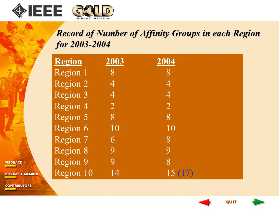 Region Region 1 88 Region Region 3 44 Region Region 5 88 Region Region 7 68 Region 8 99 Region 9 98 Region (17) Record of Number of Affinity Groups in each Region for