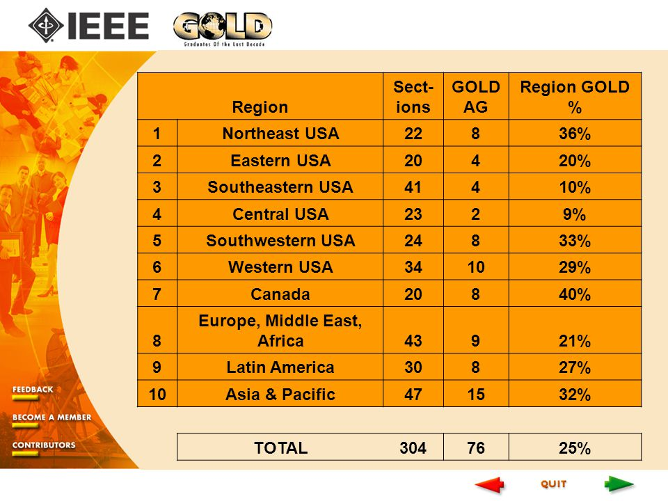 Region Sect- ions GOLD AG Region GOLD % 1Northeast USA22836% 2Eastern USA20420% 3Southeastern USA41410% 4Central USA2329% 5Southwestern USA24833% 6Western USA341029% 7Canada20840% 8 Europe, Middle East, Africa43921% 9Latin America30827% 10Asia & Pacific471532% TOTAL %