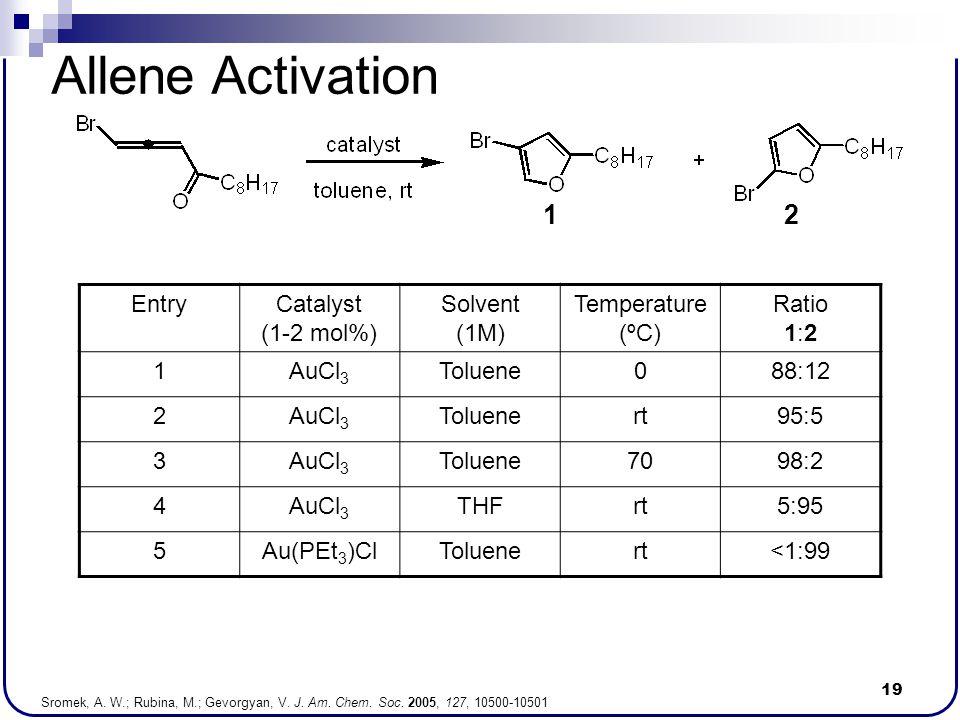 19 Allene Activation EntryCatalyst (1-2 mol%) Solvent (1M) Temperature (ºC) Ratio 1:2 1AuCl 3 Toluene088:12 2AuCl 3 Toluenert95:5 3AuCl 3 Toluene7098: