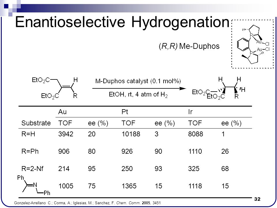 32 Enantioselective Hydrogenation AuPtIr SubstrateTOFee (%)TOFee (%)TOFee (%) R=H39422010188380881 R=Ph9068092690111026 R=2-Nf214952509332568 10057513