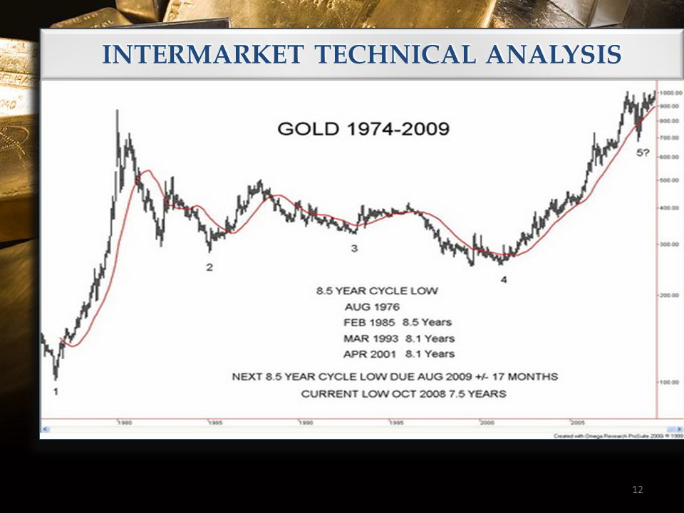 12 INTERMARKET TECHNICAL ANALYSIS