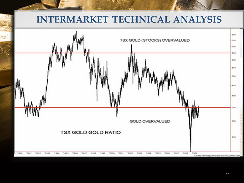 20 INTERMARKET TECHNICAL ANALYSIS