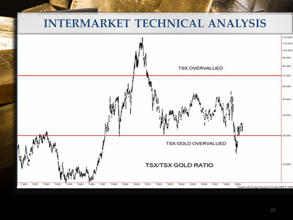 21 INTERMARKET TECHNICAL ANALYSIS