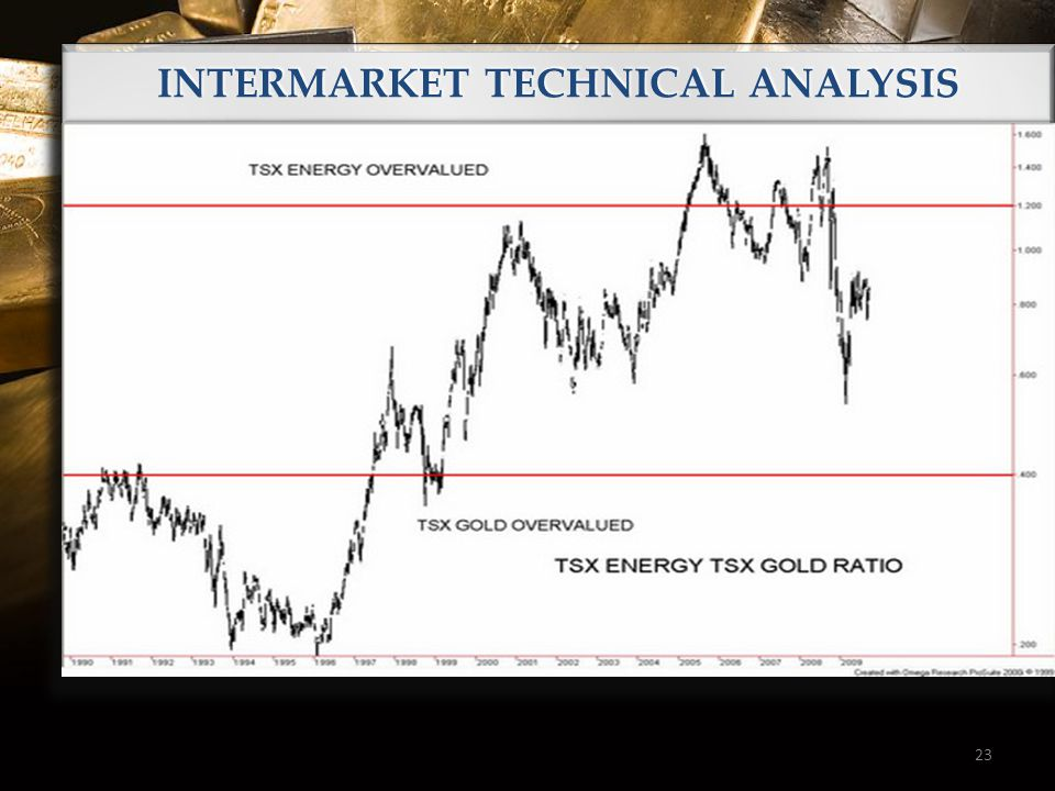 INTERMARKET TECHNICAL ANALYSIS 23