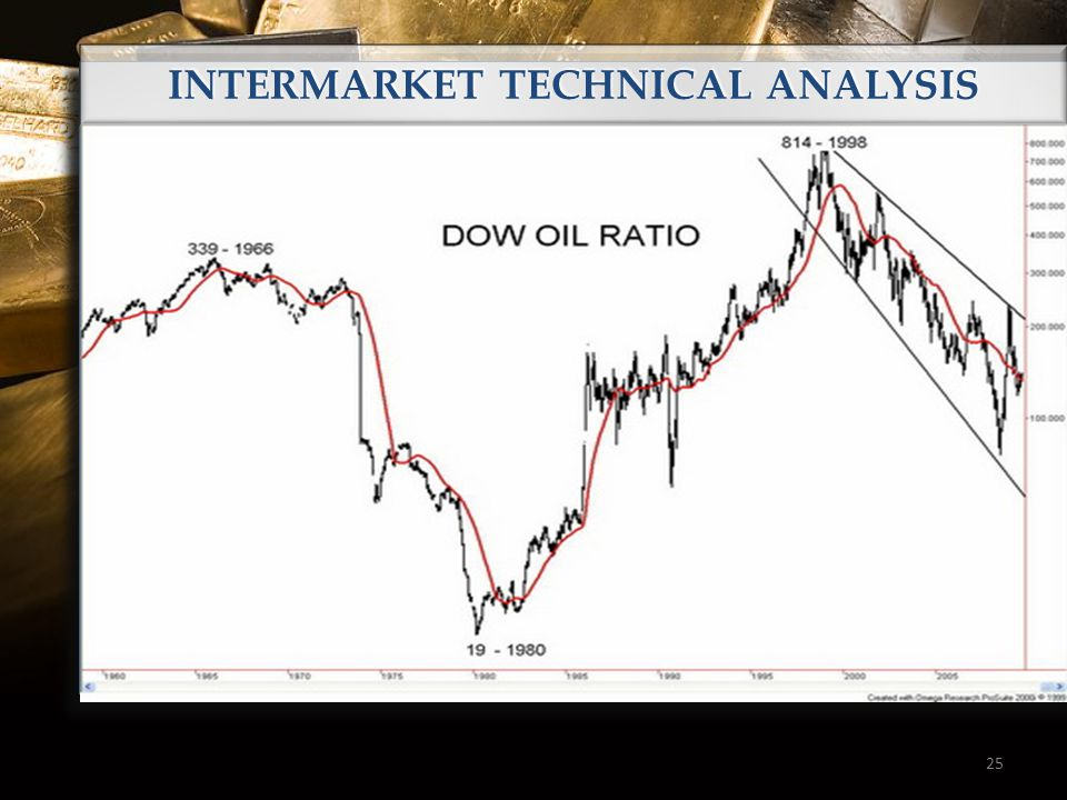 25 INTERMARKET TECHNICAL ANALYSIS