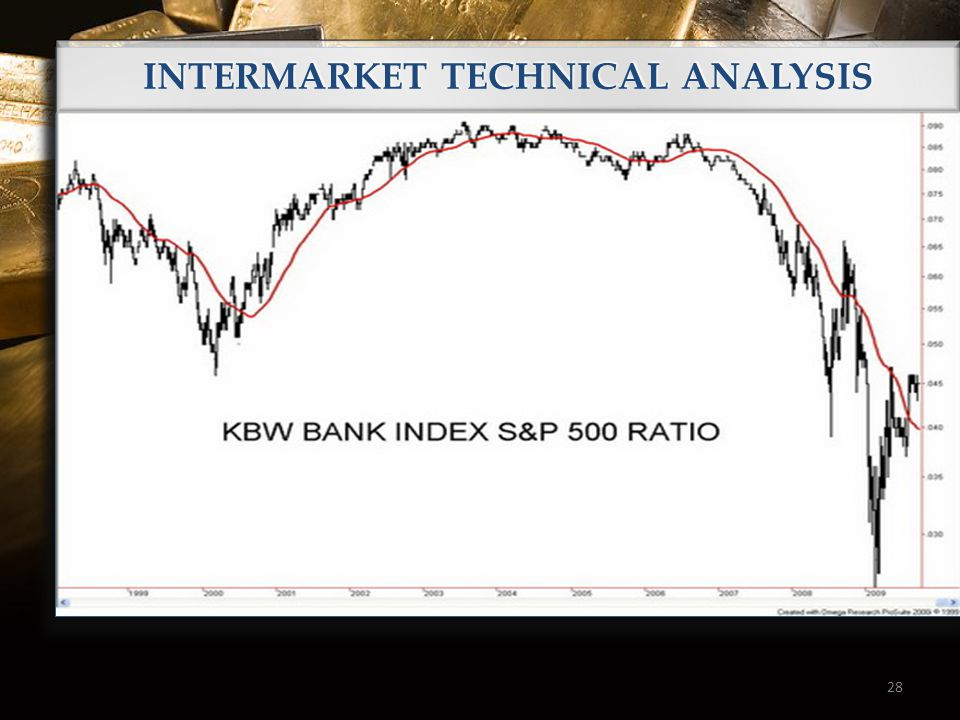 28 INTERMARKET TECHNICAL ANALYSIS