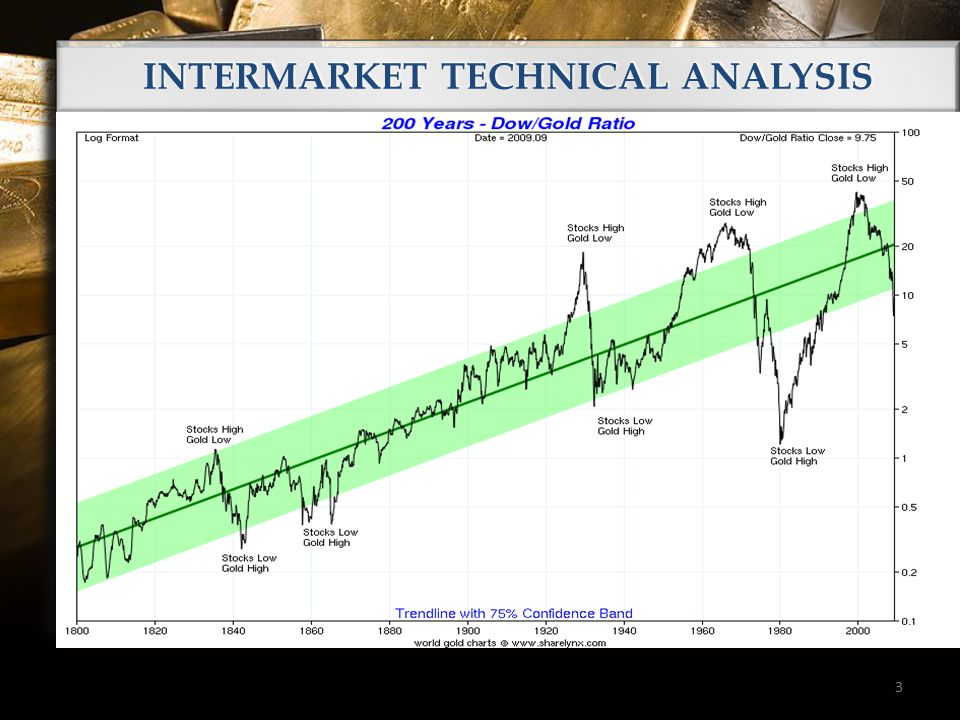 3 INTERMARKET TECHNICAL ANALYSIS