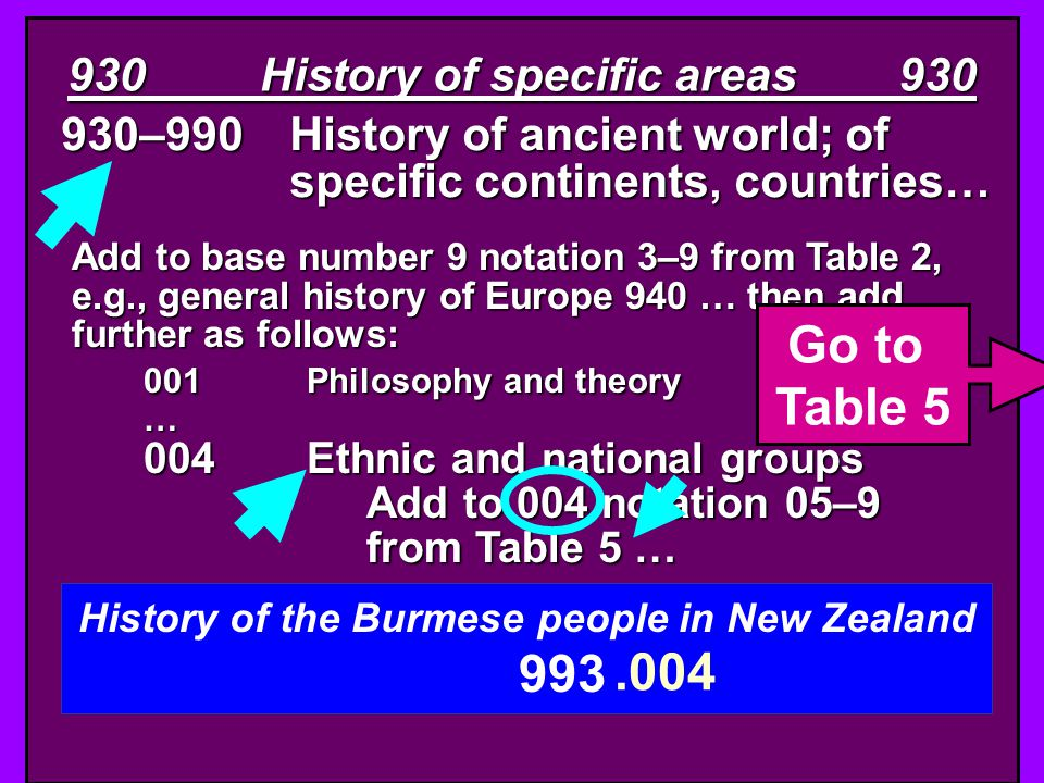 930–990History of ancient world; of specific continents, countries… 930 History of specific areas 930 Add to base number 9 notation 3–9 from Table 2,