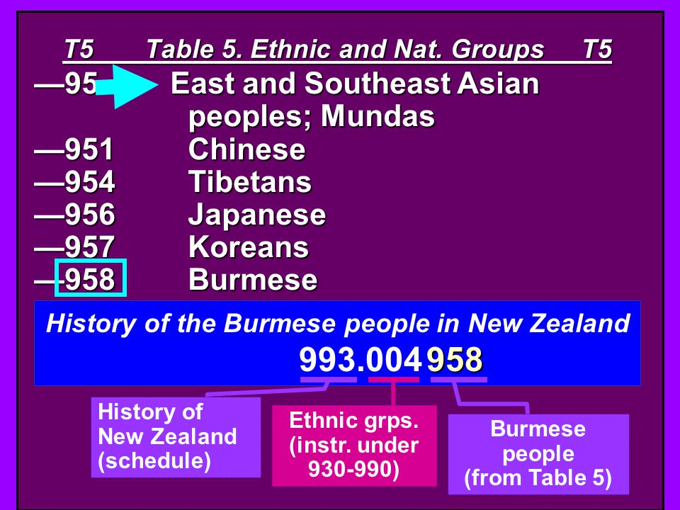 T5 Table 5. Ethnic and Nat. Groups T5 95East and Southeast Asian peoples; Mundas 951Chinese 954Tibetans 956Japanese 957Koreans 958Burmese History of t