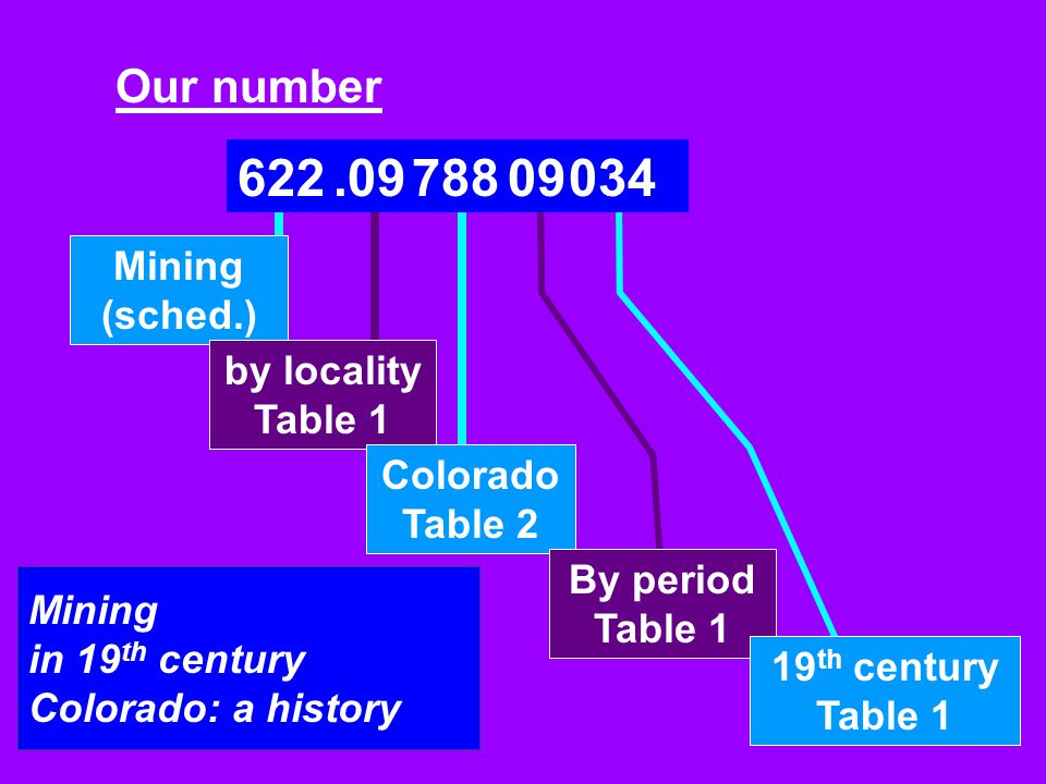 Our number 622.0978809034 Mining (sched.) by locality Table 1 Colorado Table 2 By period Table 1 19 th century Table 1 Mining in 19 th century Colorad