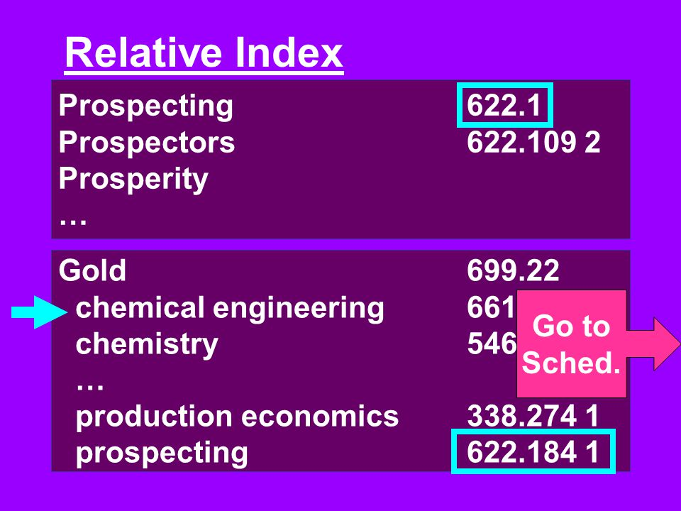 Prospecting622.1 Prospectors622.109 2 Prosperity … Relative Index Gold699.22 chemical engineering661.065 6 chemistry546.656 … production economics338.