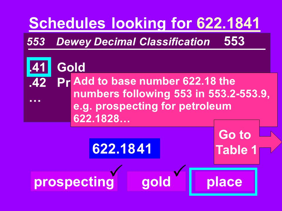553 Dewey Decimal Classification 553 Schedules looking for 622.1841.41Gold.42Precious metals … 622.18 41 prospectinggoldplace Add to base number 622.1