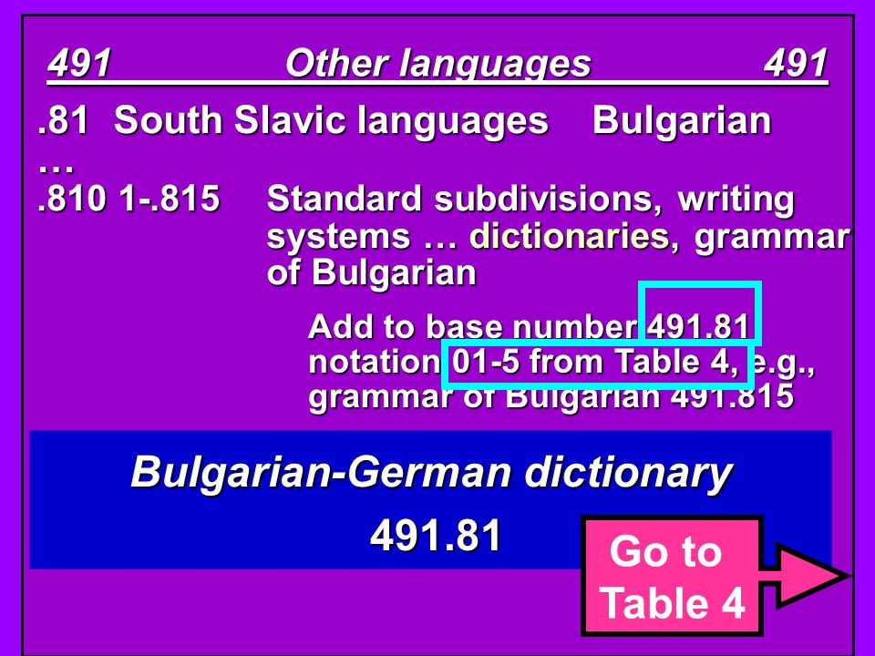 .81South Slavic languages Bulgarian ….810 1-.815Standard subdivisions, writing systems … dictionaries, grammar of Bulgarian 491 Other languages 491 Bu