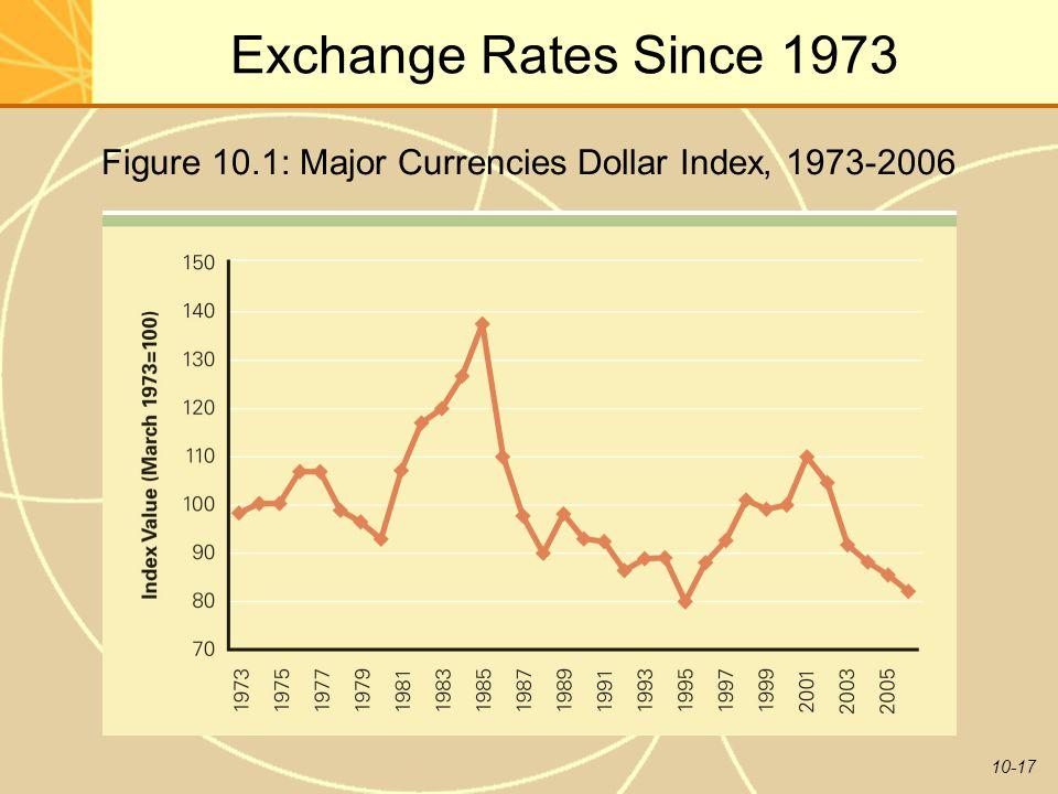 10-17 Exchange Rates Since 1973 Figure 10.1: Major Currencies Dollar Index, 1973-2006