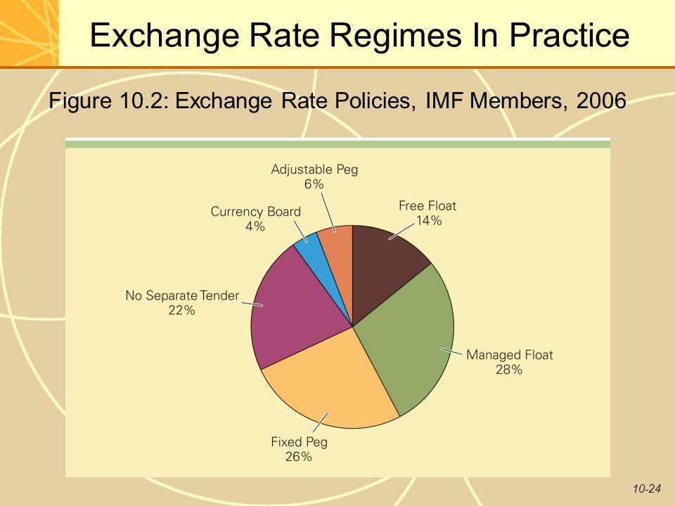 10-24 Exchange Rate Regimes In Practice Figure 10.2: Exchange Rate Policies, IMF Members, 2006