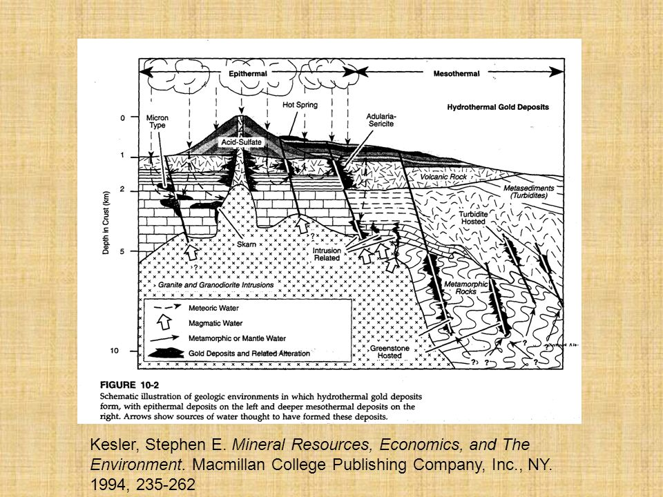 Kesler, Stephen E.Mineral Resources, Economics, and The Environment.