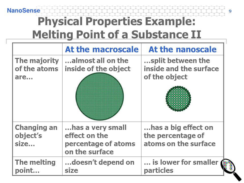 9 Physical Properties Example: Melting Point of a Substance II At the macroscaleAt the nanoscale The majority of the atoms are… …almost all on the inside of the object …split between the inside and the surface of the object Changing an objects size… …has a very small effect on the percentage of atoms on the surface …has a big effect on the percentage of atoms on the surface The melting point… …doesnt depend on size … is lower for smaller particles