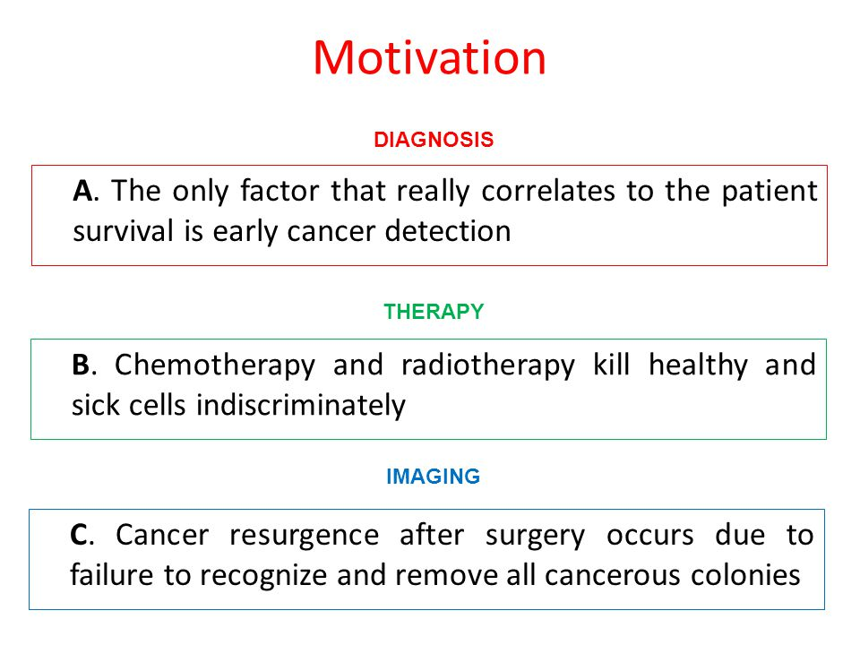 Motivation A. The only factor that really correlates to the patient survival is early cancer detection B. Chemotherapy and radiotherapy kill healthy a
