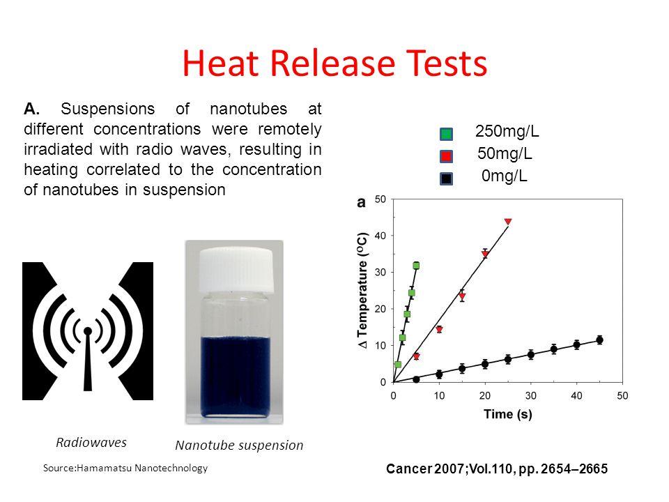 Heat Release Tests Nanotube suspension Source:Hamamatsu Nanotechnology Radiowaves Cancer 2007;Vol.110, pp. 2654–2665 250mg/L 50mg/L 0mg/L A. Suspensio