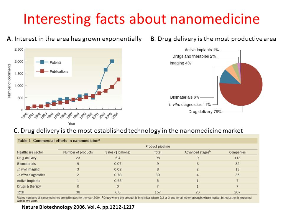 Interesting facts about nanomedicine A. Interest in the area has grown exponentiallyB. Drug delivery is the most productive area C. Drug delivery is t