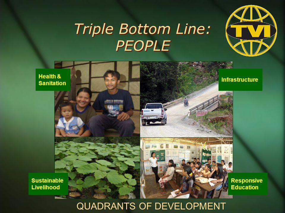Triple Bottom Line: PEOPLE Health & Sanitation Sustainable Livelihood Responsive Education Infrastructure QUADRANTS OF DEVELOPMENT