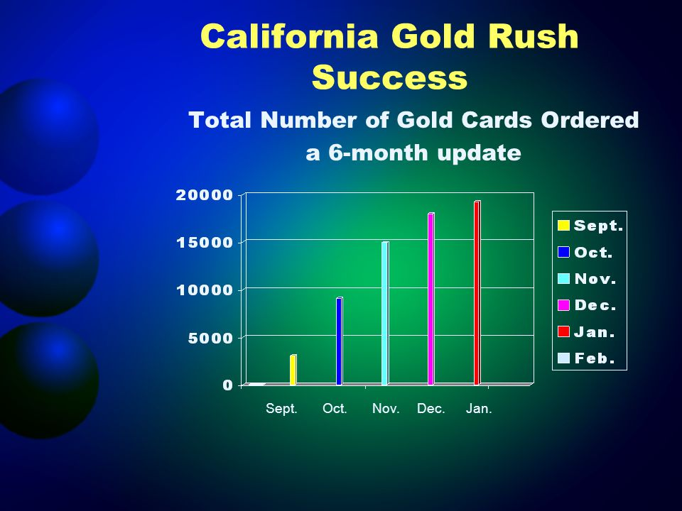 California Gold Rush Success Total Number of Gold Cards Ordered a 6-month update Sept.