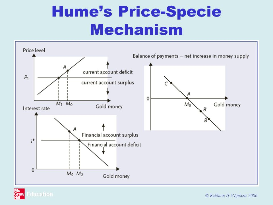 © Baldwin & Wyplosz 2006 Humes Price-Specie Mechanism