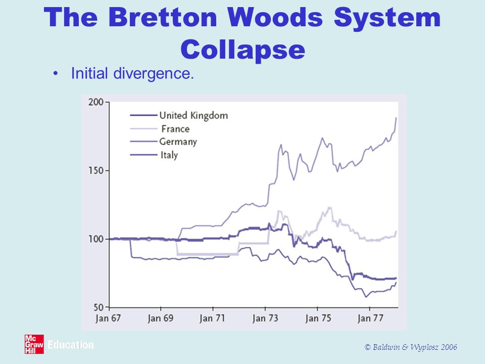 © Baldwin & Wyplosz 2006 The Bretton Woods System Collapse Initial divergence.