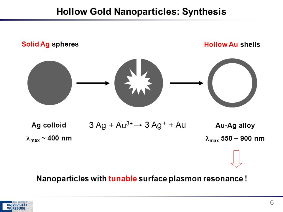 Hollow Gold Nanoparticles: Synthesis Ag colloid max ~ 400 nm Au-Ag alloy max 550 – 900 nm Nanoparticles with tunable surface plasmon resonance ! 3 Ag