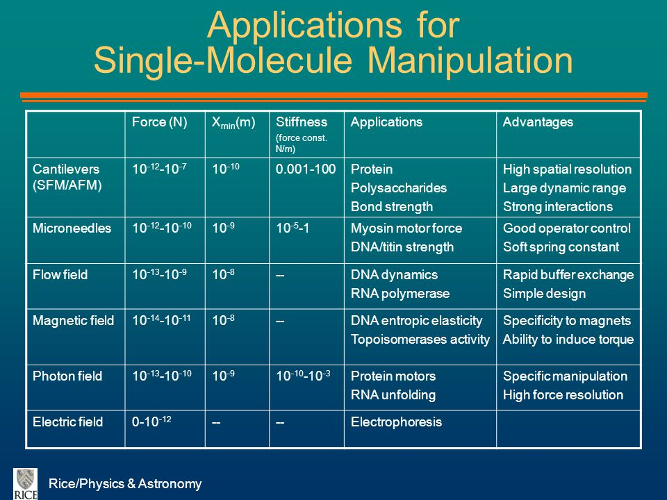 Rice/Physics & Astronomy Applications for Single-Molecule Manipulation Force (N)X min (m)Stiffness (force const. N/m) ApplicationsAdvantages Cantileve