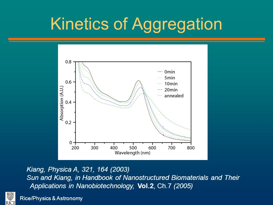 Rice/Physics & Astronomy Kinetics of Aggregation Kiang, Physica A, 321, 164 (2003) Sun and Kiang, in Handbook of Nanostructured Biomaterials and Their
