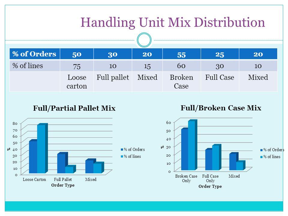 Handling Unit Mix Distribution % of Orders503020552520 % of lines751015603010 Loose carton Full palletMixedBroken Case Full CaseMixed