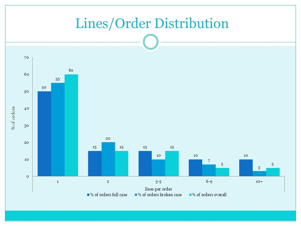 Lines/Order Distribution % of orders