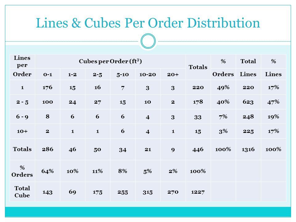 Lines & Cubes Per Order Distribution Lines per Cubes per Order (ft 3 ) Totals %Total% Order0-11-22-55-1010-2020+OrdersLines 1176151673322049%22017% 2