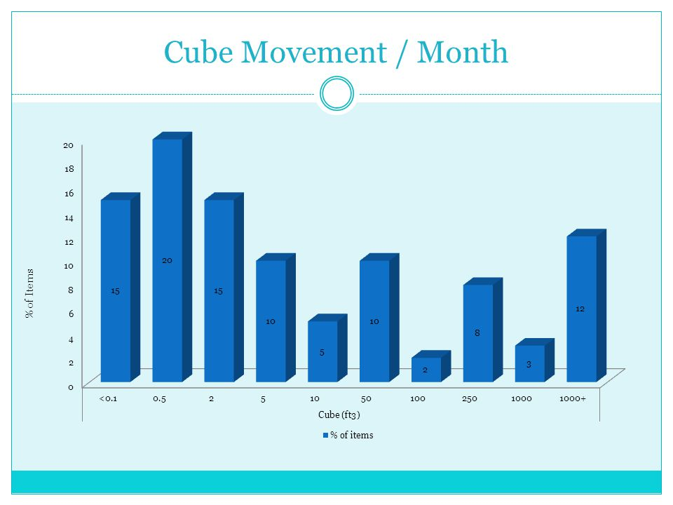 Cube Movement / Month % of Items