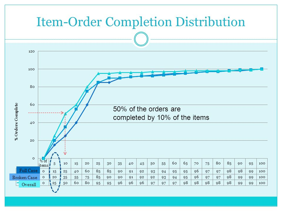 Item-Order Completion Distribution 50% of the orders are completed by 10% of the items