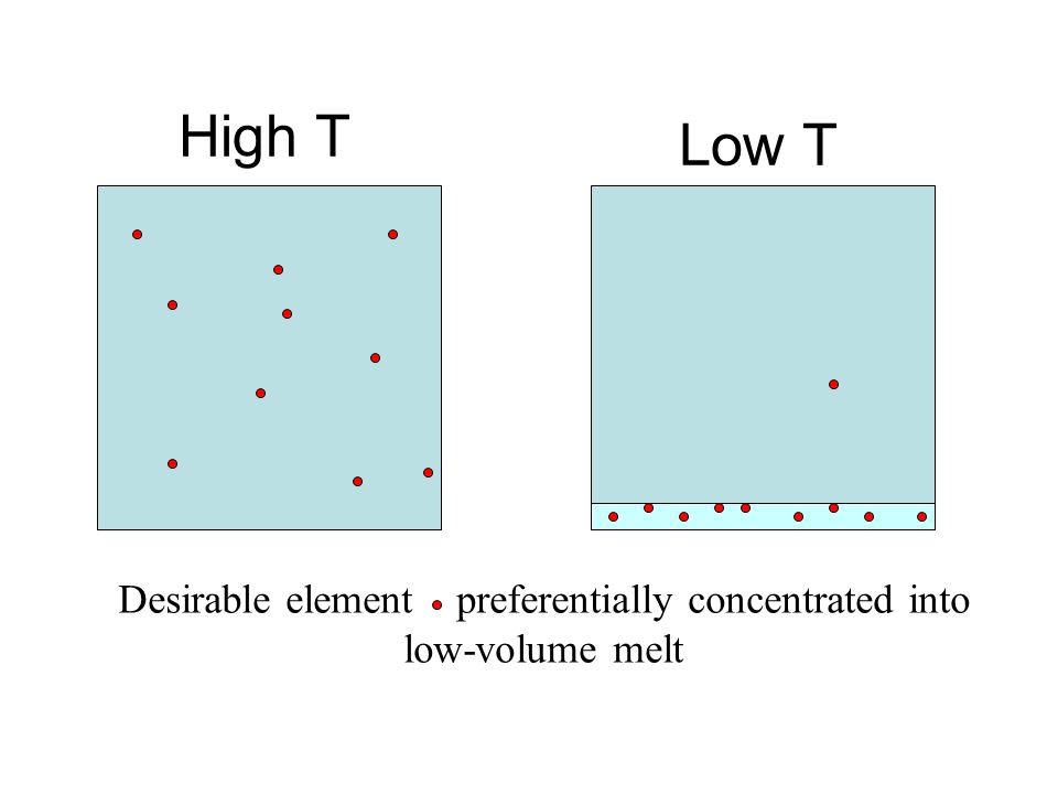 High T Low T Desirable element preferentially concentrated into low-volume melt